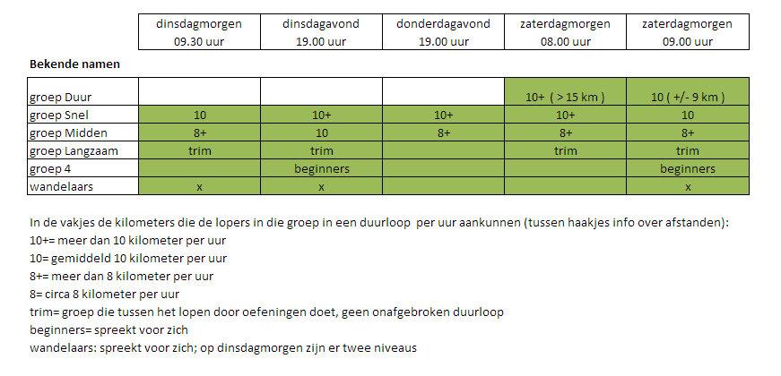 Overzicht groepen Trim Apeldoorn